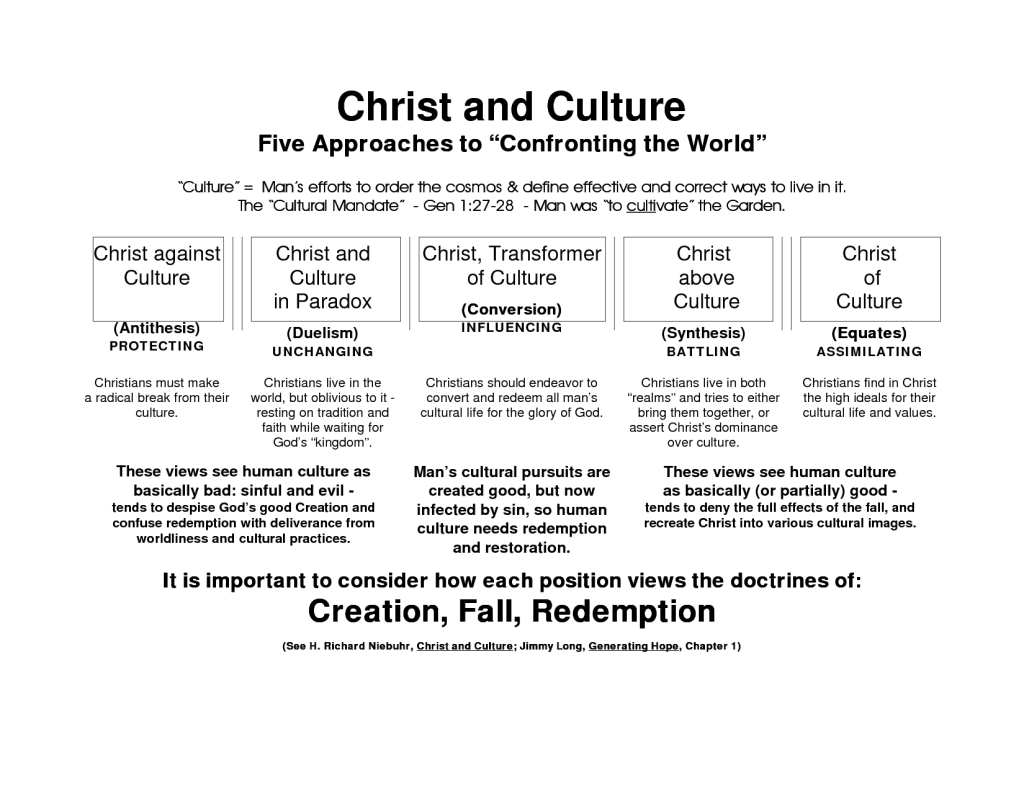 Christ and Culture chart