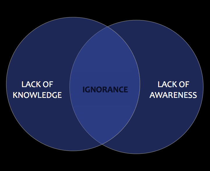Culture of Ignorance